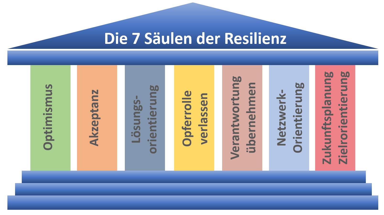 Die 7 Säulen der Resilienz - Resilienfaktoren